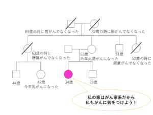 神戸家家系図